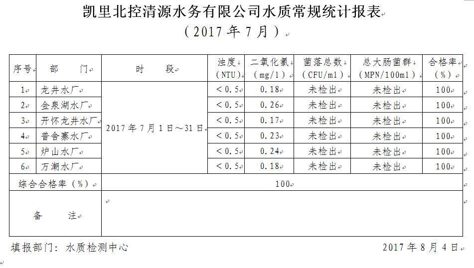 2017年水质检测7月报表公司.jpg